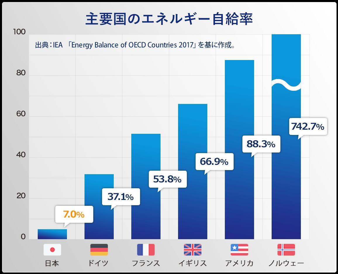 主要国のエネルギー自給率