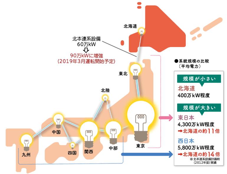 全国の電力系統規模