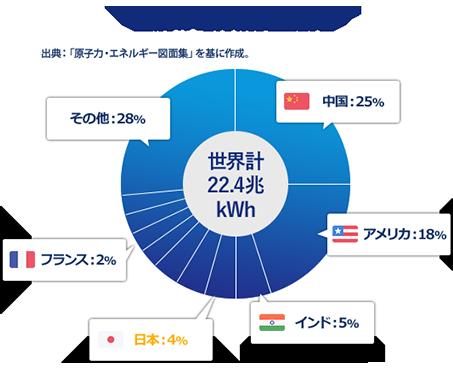 国別の電力消費量割合