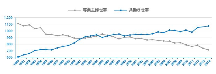 日本における共働き世帯の推移グラフ