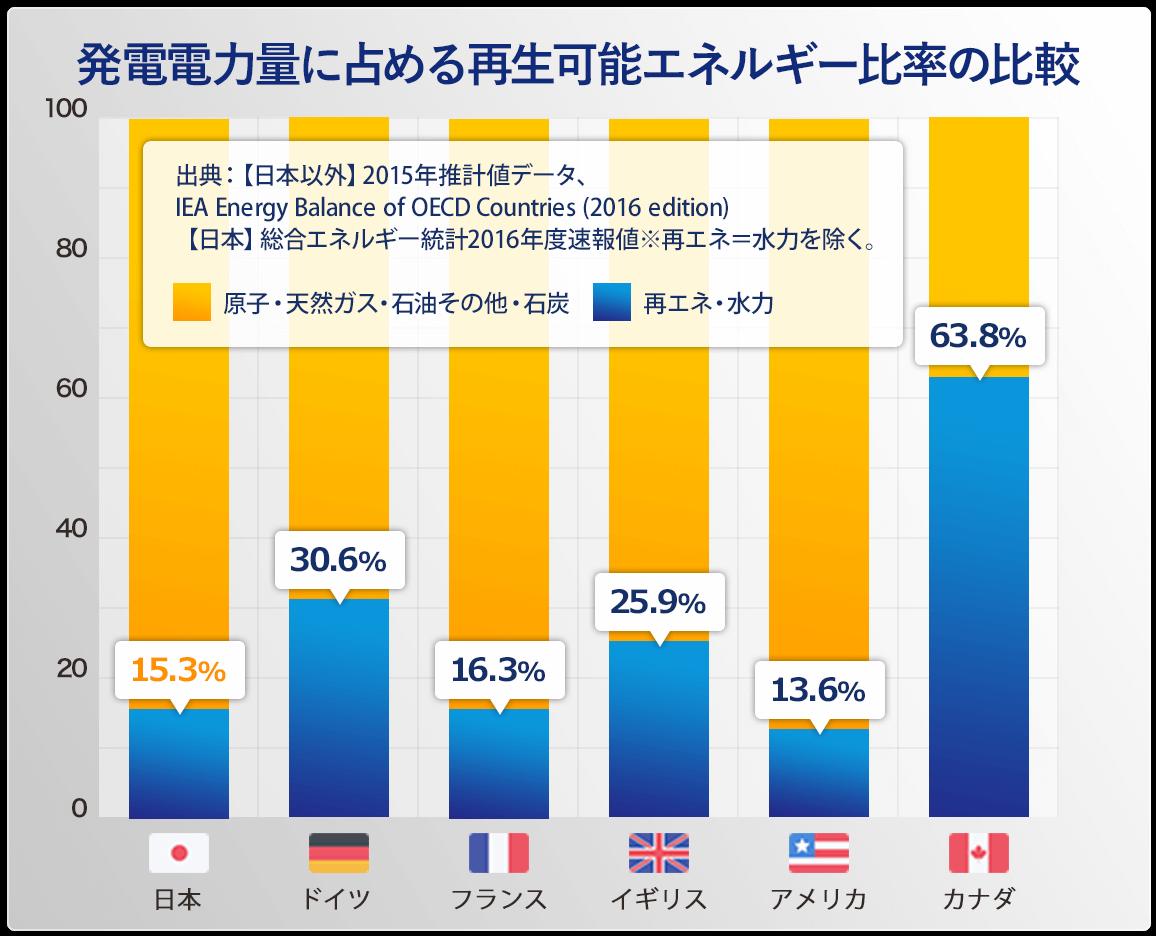 発電電力量に占める再生可能エネルギー比率の比較