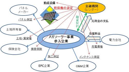 ABLスキームのイメージ。太陽光発電の売電事業にまつわる資産すべてを担保とする