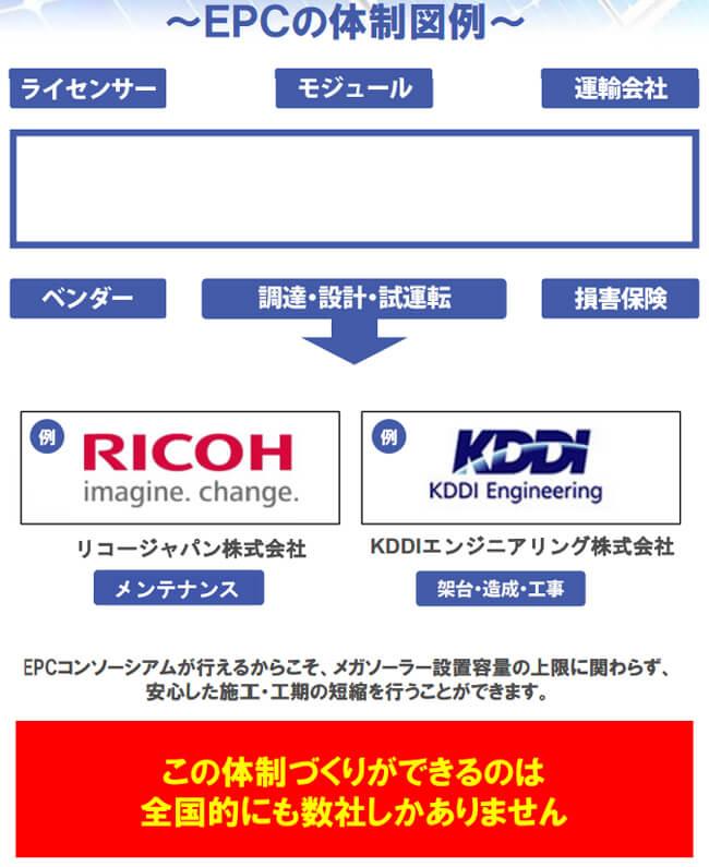 5月連系|ソーラーフロンティア製|低圧54kw|福岡県太宰府市 EPCの体制図例