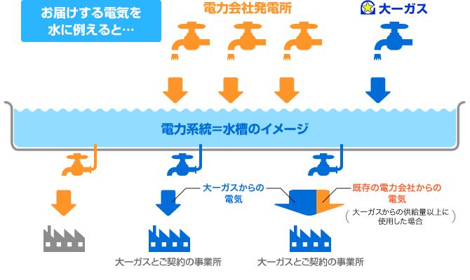 太陽光発電の出力抑制(出力制御)ルールについて
