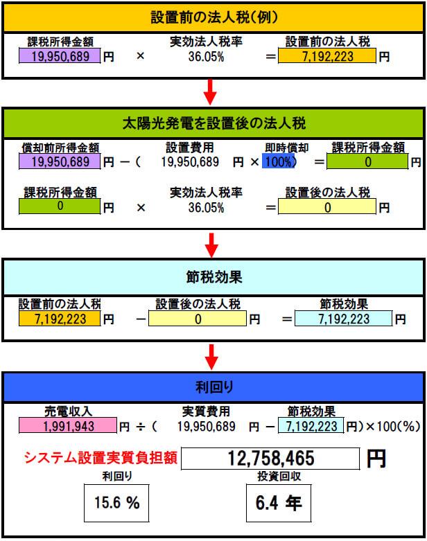【1月連系・28円】岐阜県恵那市 60.75kW 回収シミュレーション