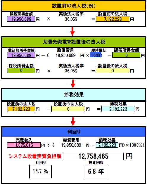 【12月連系・28円】岐阜県中津川 60.75kW 回収シミュレーション