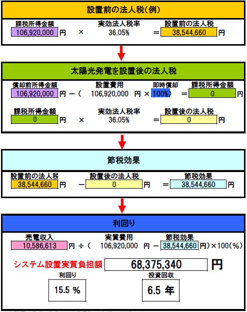 【32円・3月連系】岐阜県中津川市 300kW 回収シミュレーション