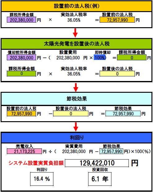 【32円】岐阜県中津川市 600kW 回収シミュレーション