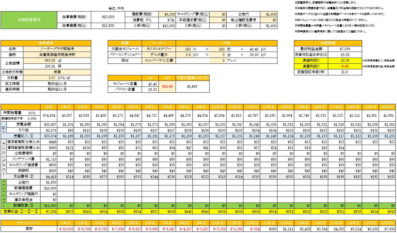 【24円】42.4kw 利回り10%以上 限定1区画 兵庫県西脇市 シミュレーション