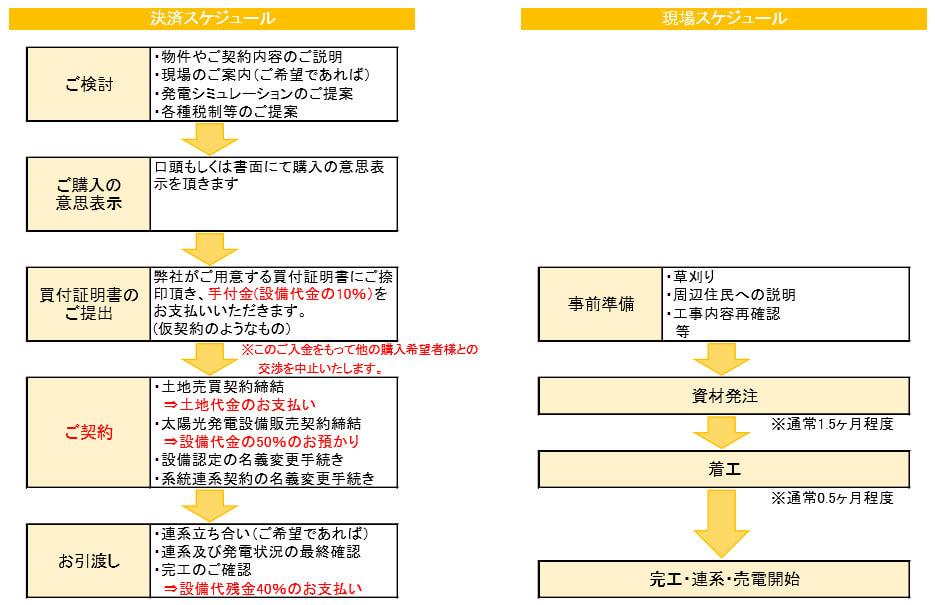 【27円】低圧53kw 税制利用可 1区画限定 兵庫県佐用町 スケジュール