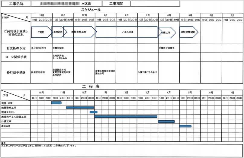 【24円】低圧59.4kw ローン可能 群馬県太田市 スケジュール