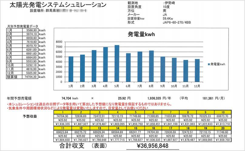 【24円】低圧59.4kw ローン可能 群馬県太田市 発電シミュレーション