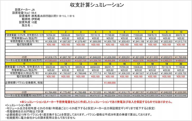 【24円】低圧59.4kw ローン可能 群馬県太田市 収支計算シミュレーション