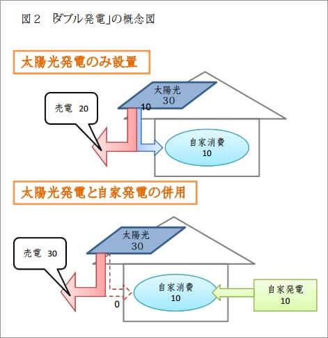 ダブル発電の構成図