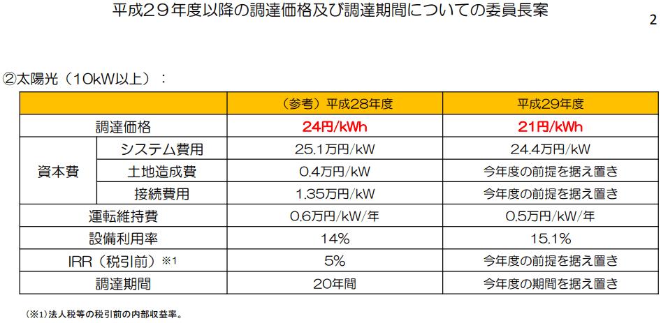 【2017年】平成29年度の太陽光発電の買取価格(売電価格)が決定