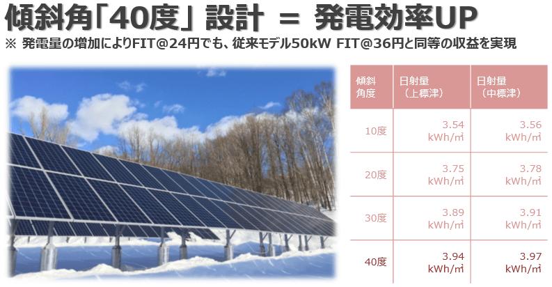 積雪対策・発電効率UPの傾斜角40°