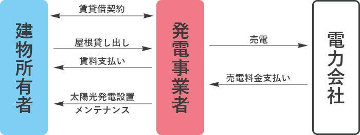 屋根貸しの仕組み図