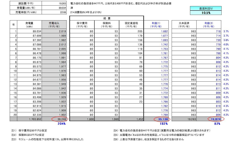 【21円】過積載71.5kW 利回り11%以上 三重県津市 シミュレーション