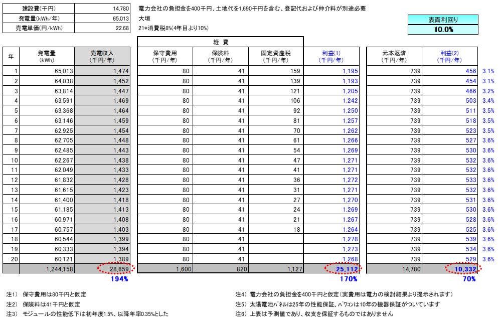 【21円】低圧53.9kW 利回り11%以上 岐阜県大垣市 収支予測