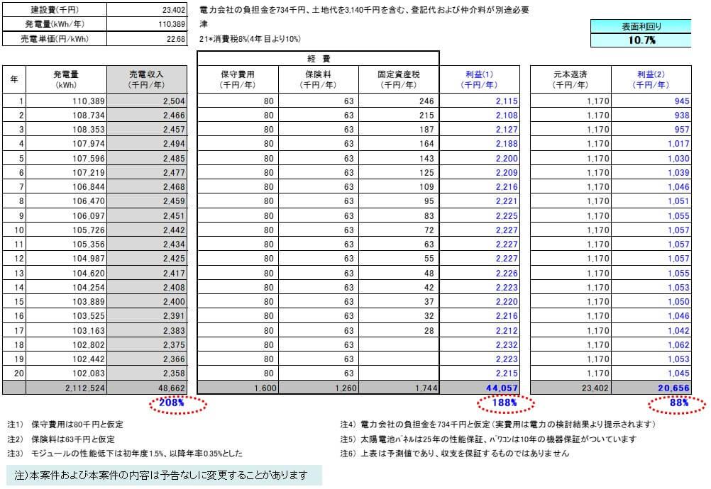 【21円】過積載99.0kW フェンス込み 三重県津市 収支予測