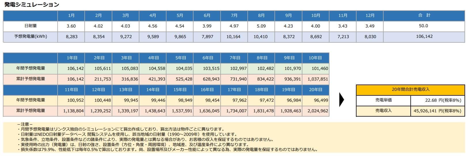 【21円】低圧49.5kW 出力抑制補償付き 設備は重塩害対応仕様 宮崎県高鍋町