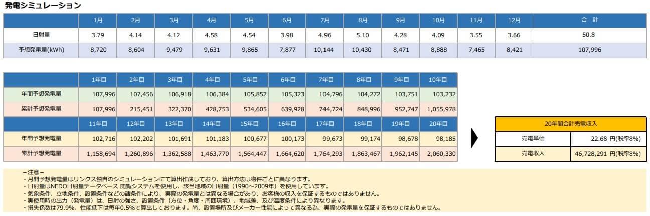 【21円】過積載87.73kW 出力抑制補償付き 伐採許可取得 宮崎県川南町3号 シミュレーション