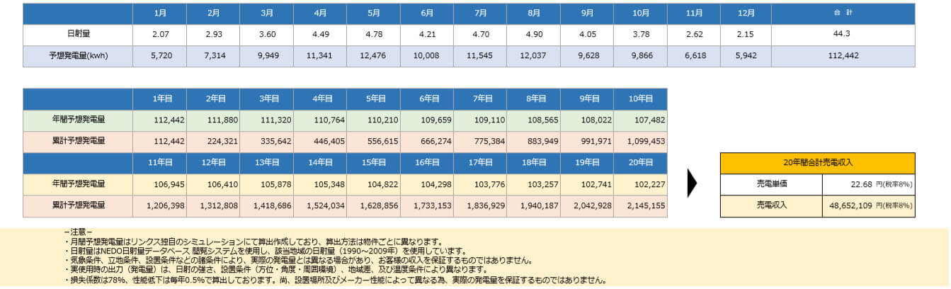 【21円】過積載108kW パワコン15年保証 ローン可能 佐賀県東松浦郡 シミュレーション