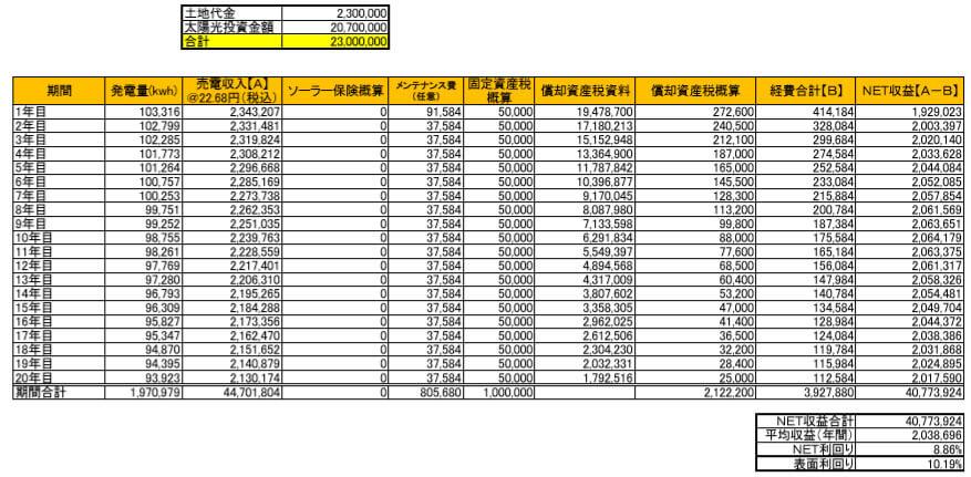 【21円】過積載81.84kW ローン可能 自然災害補償付き 和歌山県西牟婁郡 シミュレーション
