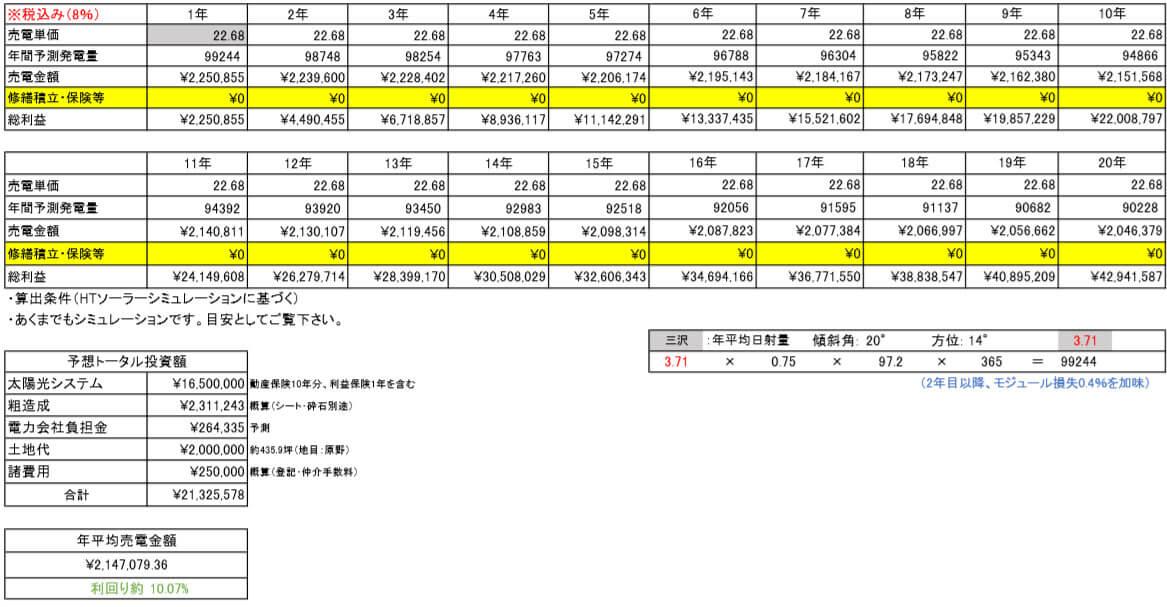 【21円】過積載97.2kW ローン可能 利回り10%以上 青森県三沢市 シミュレーション