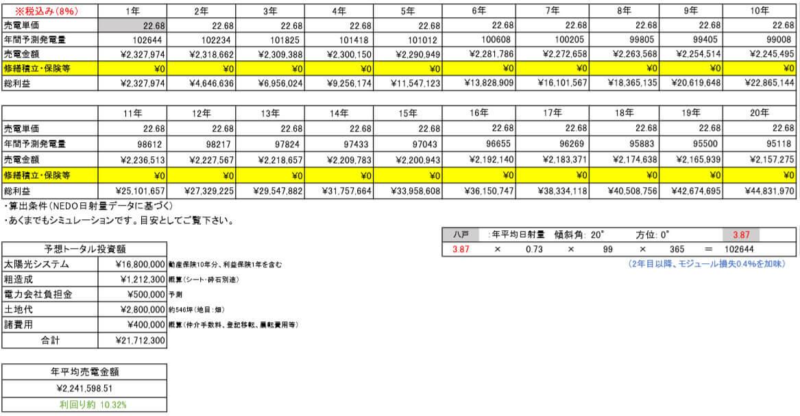 【21円】過積載99.0kW ローン可能 年収入約232万円 青森県三戸郡 シミュレーション