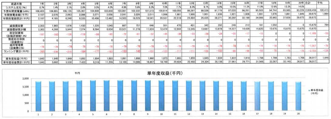 【18円】過積載104.5kW 出力抑制なし 年収入約212万円 茨城県笠間市大橋1 シミュレーション