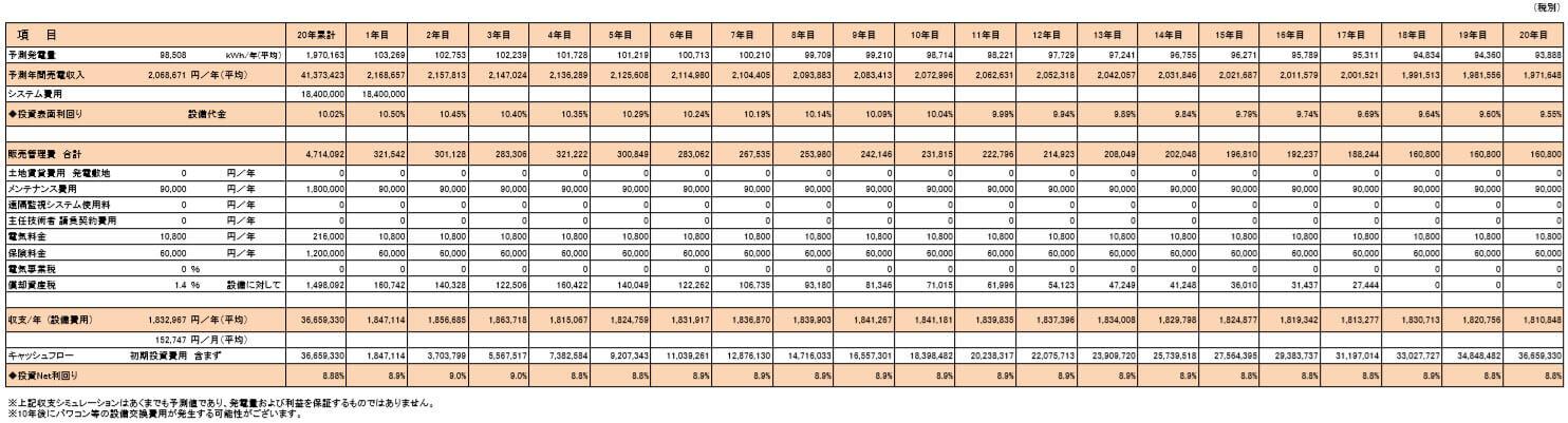 【21円】過積載82.08kW ローン可能 出力抑制なし 三重県北牟婁郡長島FA シミュレーション