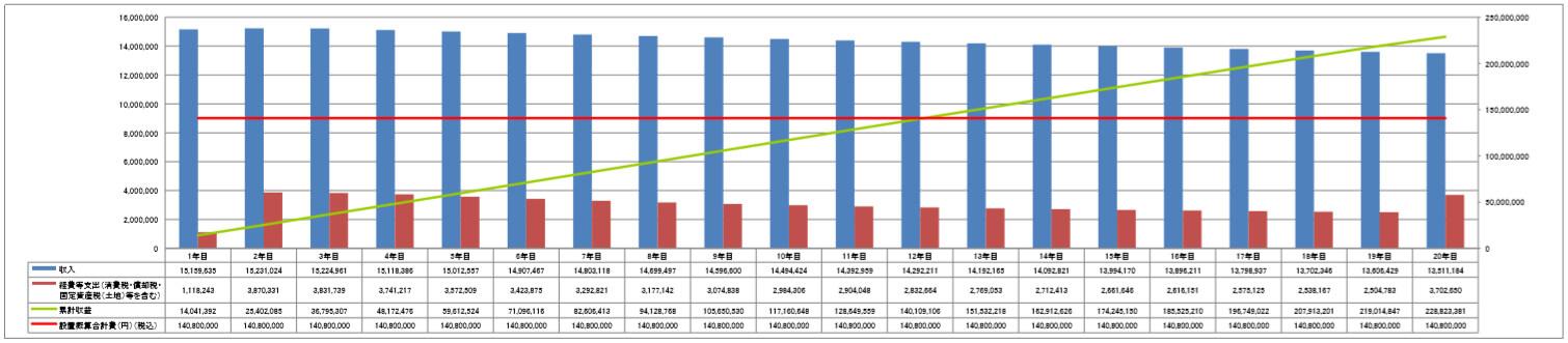 【【21円】高圧526.64kW 出力抑制なし 年収入約1,614万円 千葉県四街道市 シミュレーション