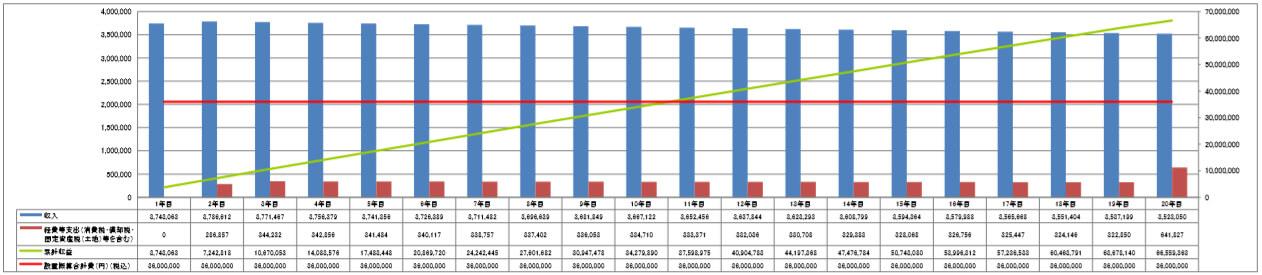 【32円】過積載87.36kW 完成済み 限定一区画 宮崎県都城市 シミュレーション