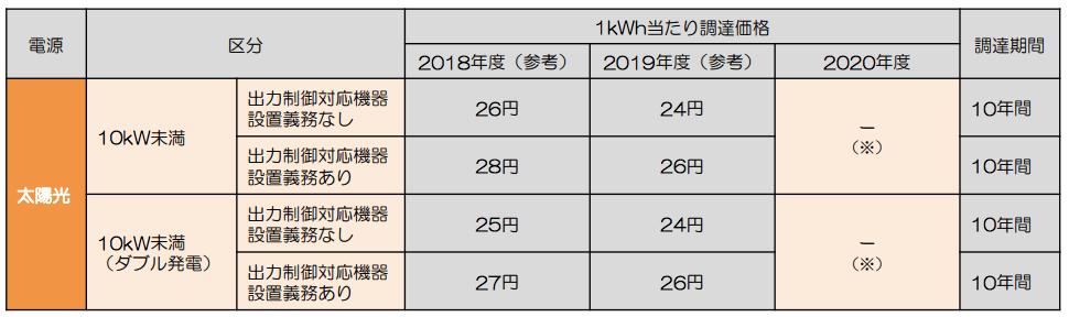 「2019年問題」とは?太陽光発電の売電期間が終了したあとはどんな対策がある?