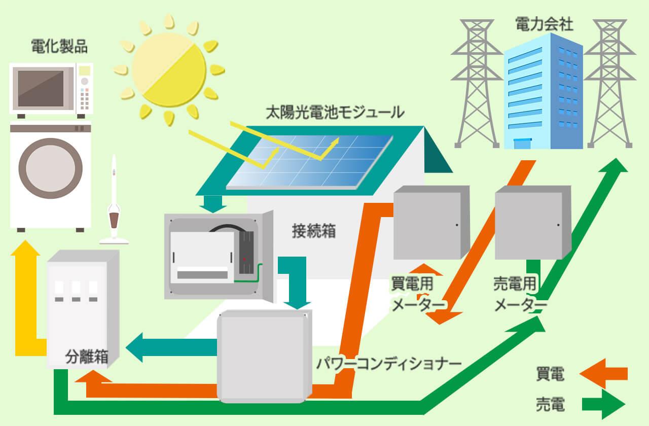 太陽光発電システムの簡単な構成図
