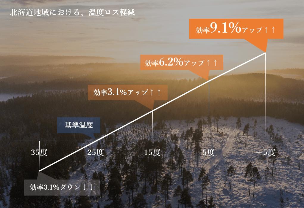 北海道地域における、温度ロス軽減