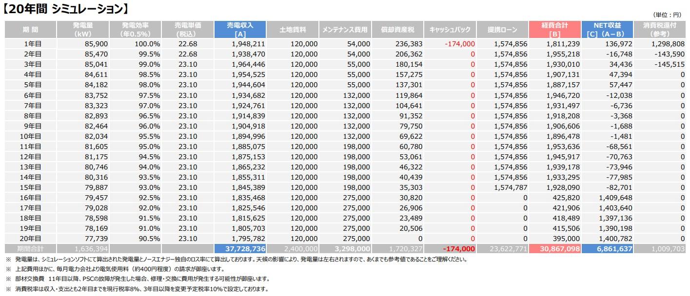 【21円】アプラス可能 フルローンOK! 過積載77.7kW 年収入約212万円 兵庫県洲本市