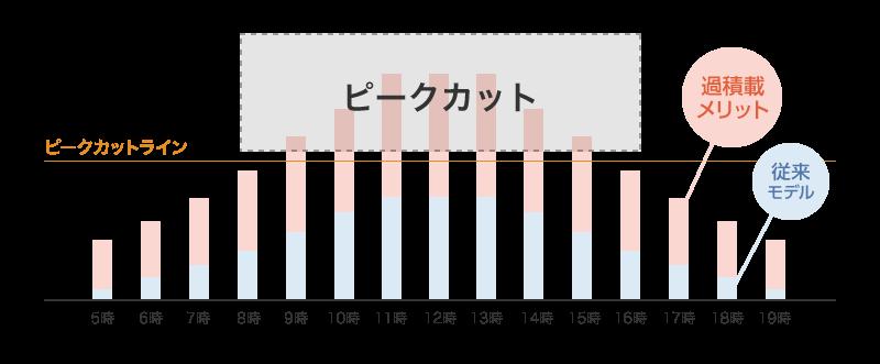 スーパー過積載=豊富な発電量